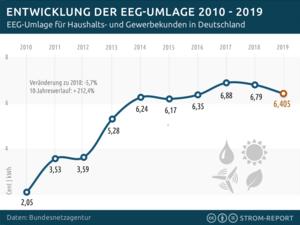 Quelle: https://1-stromvergleich.com/strom-report/eeg-umlage/#eeg-umlage-2019