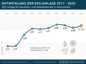 Quelle: https://strom-report.de/eeg-umlage/#eeg-umlage-2020
