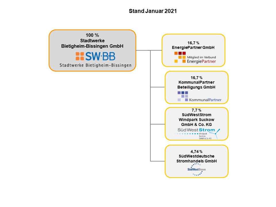SWBB Beteiligungen