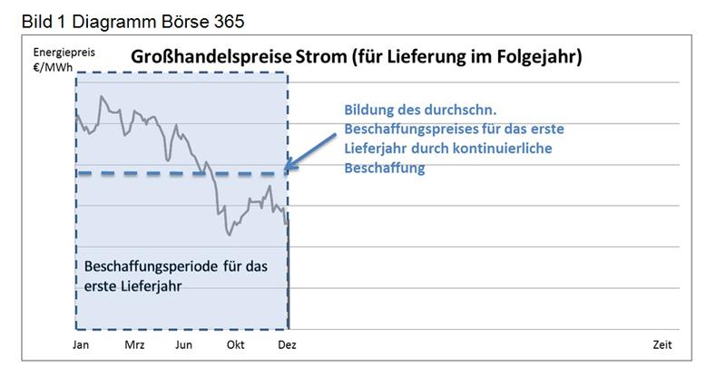 Diagramm 1 Großhandelspreise Strom