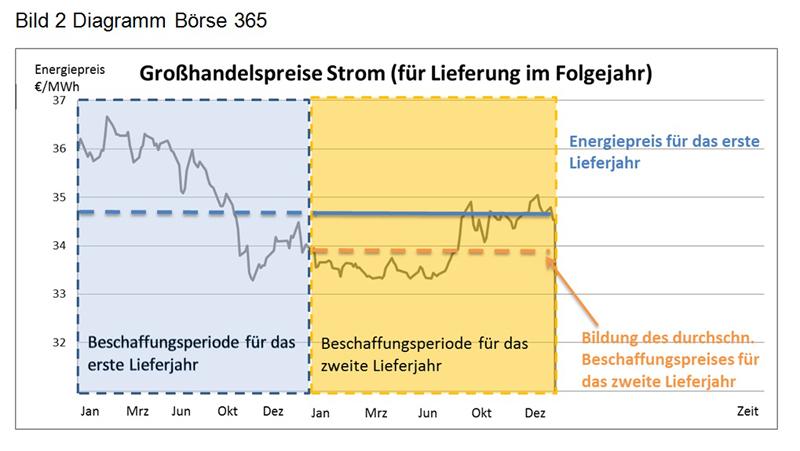 Diagramm 2 Großhandelspreise Strom