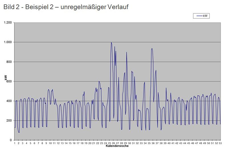Diagramm Lastgangdaten mit unregelmäßigem Verlauf