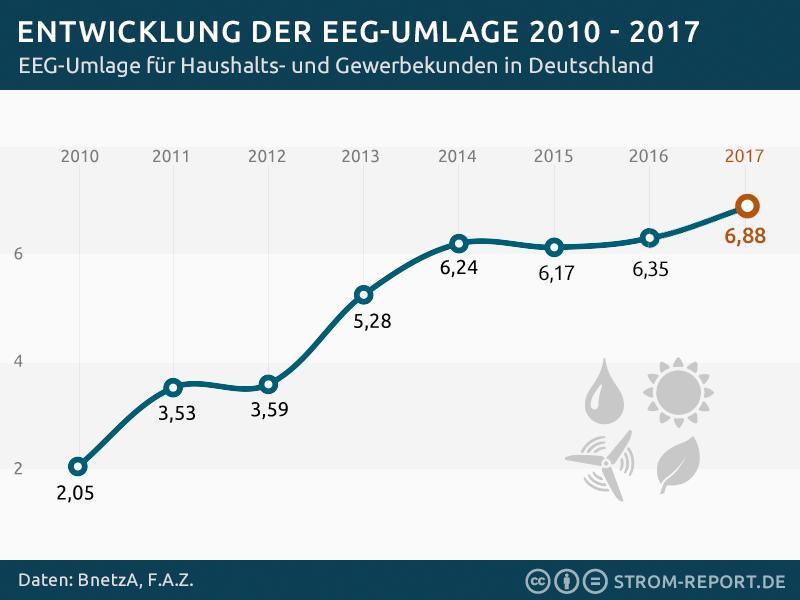 EEG-Umlage 2010 bis 2017; Quelle: http://strom-report.de/strompreise/#eeg-umlage