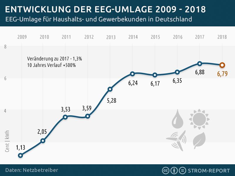 EEG-Umlage 2010-2018 Quelle: https://1-stromvergleich.com/strom-report/eeg-umlage/#eegumlage-2018