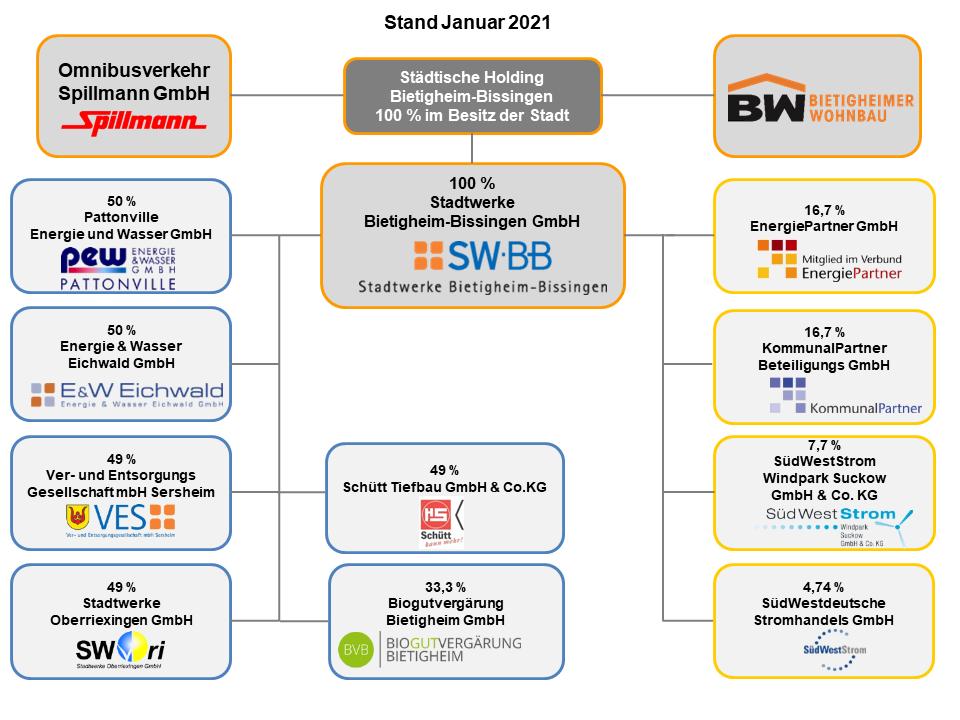 SWBB und städtische Holding