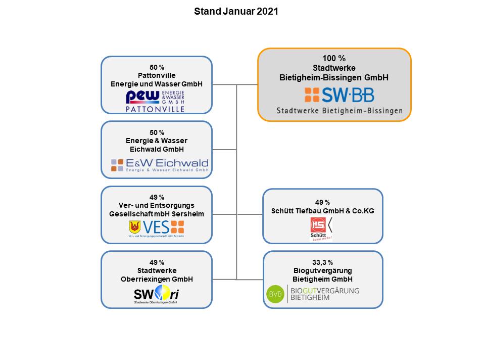 SWBB und Tochterunternehmen